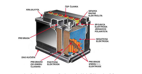 delovi-akumulatora