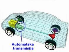 automatic-transmission-location