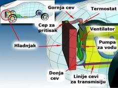 sistem hladjenja motora
