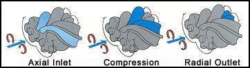 Sistem rada turbo kompresora sa dva vijka