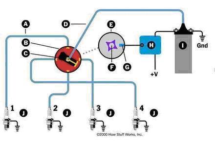 Sistem za paljenje OTO motora